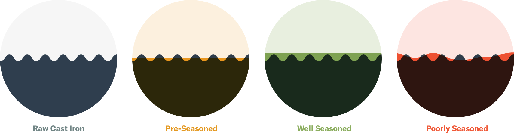 illustration of different seasoning surfaces
